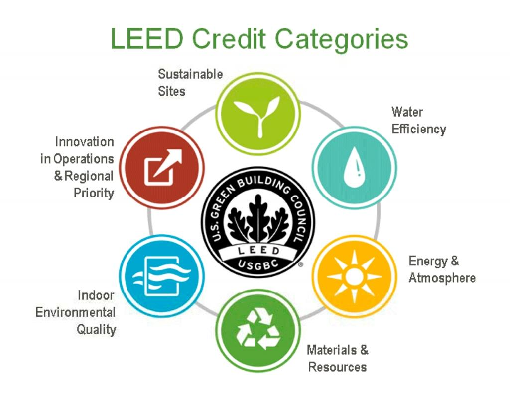 The Cost Efficiency of LEED Certification